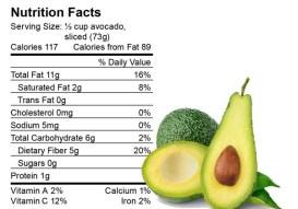 Avocado-nutrition-facts